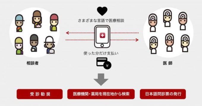 ユアドク説明画像