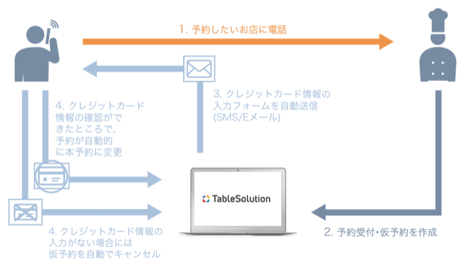 tablecheck仕組み図